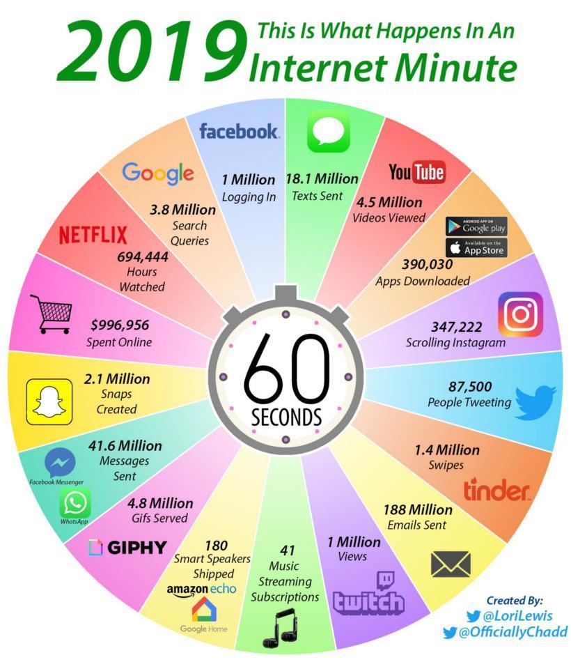 نگاهی به اینترنت در 60 ثانیه